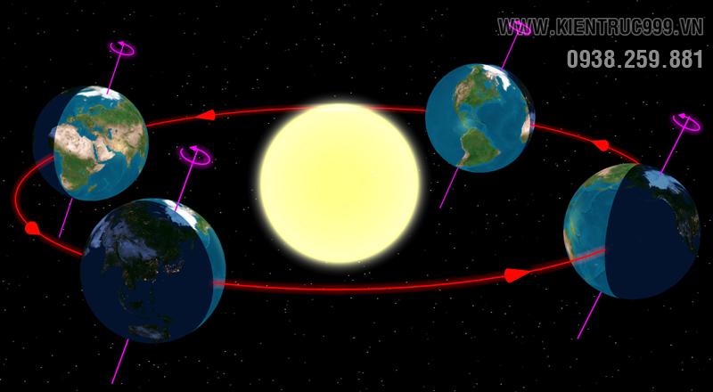 trái đất luôn tự quay ngược chiều kim đồng hồ