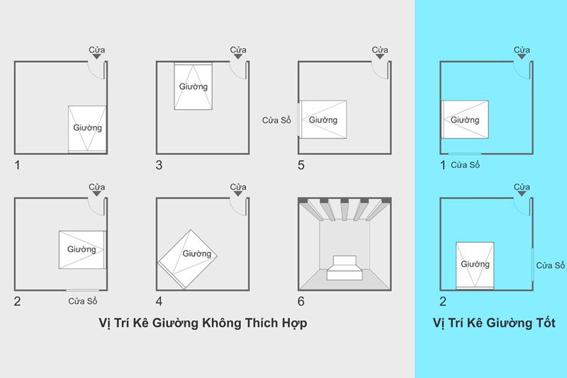 Cách kê giường ngủ hợp lý là đầu giường phải dựa vào tường